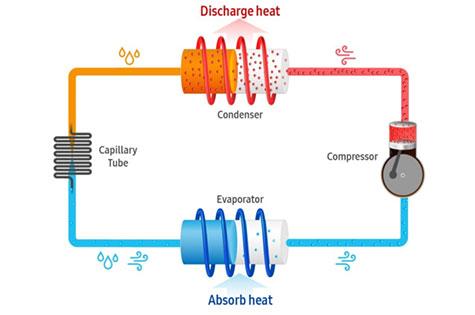 عملکرد سیستم خنک کننده